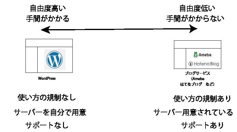 WPとブログサービスの自由度